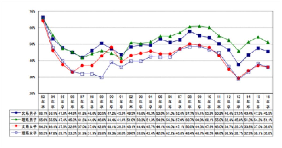 グラフ資料